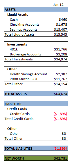 Jan 2012 Balance Sheet