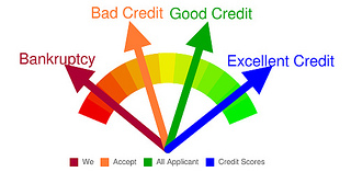 How To Increase Your Credit Score And Get What You Want