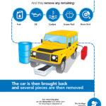 Car Scrap Process